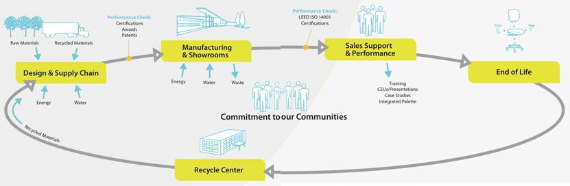 nachhaltige Büromöbel. Die Hersteller achten auf Umweltschutz und entwickeln eigene Konzepte.